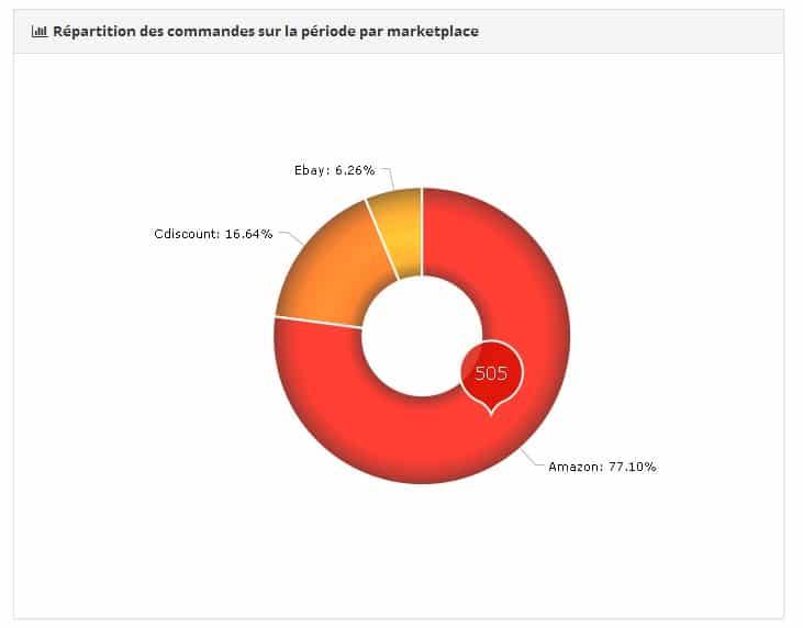 statistiques commandes marketplaces