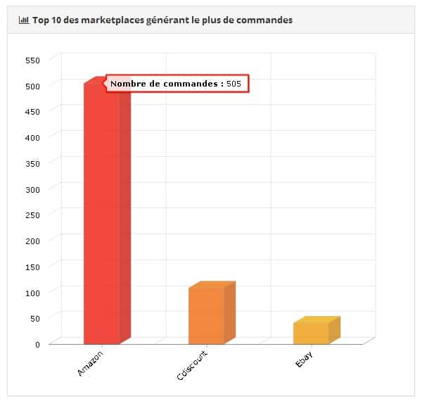 statistiques rentabilité marketplaces